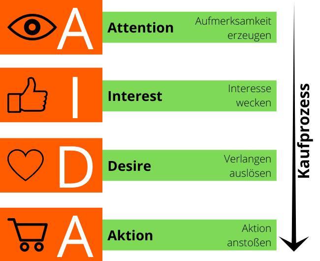 Bild von der Marketing AIDA Formel